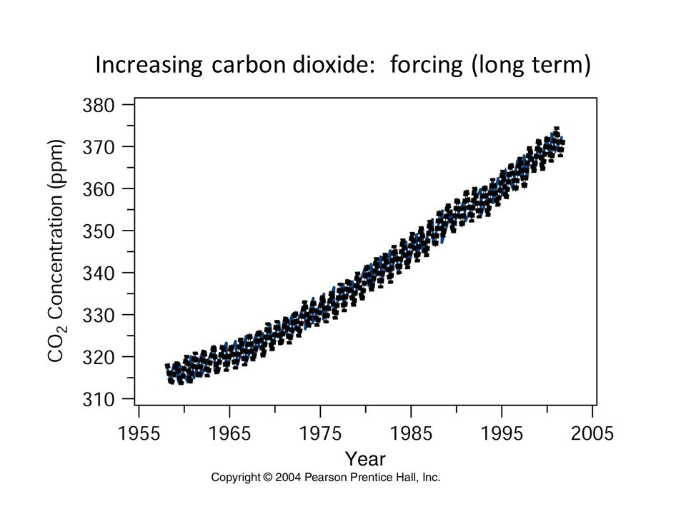 Increasing carbon dioxide: forcing (long term)