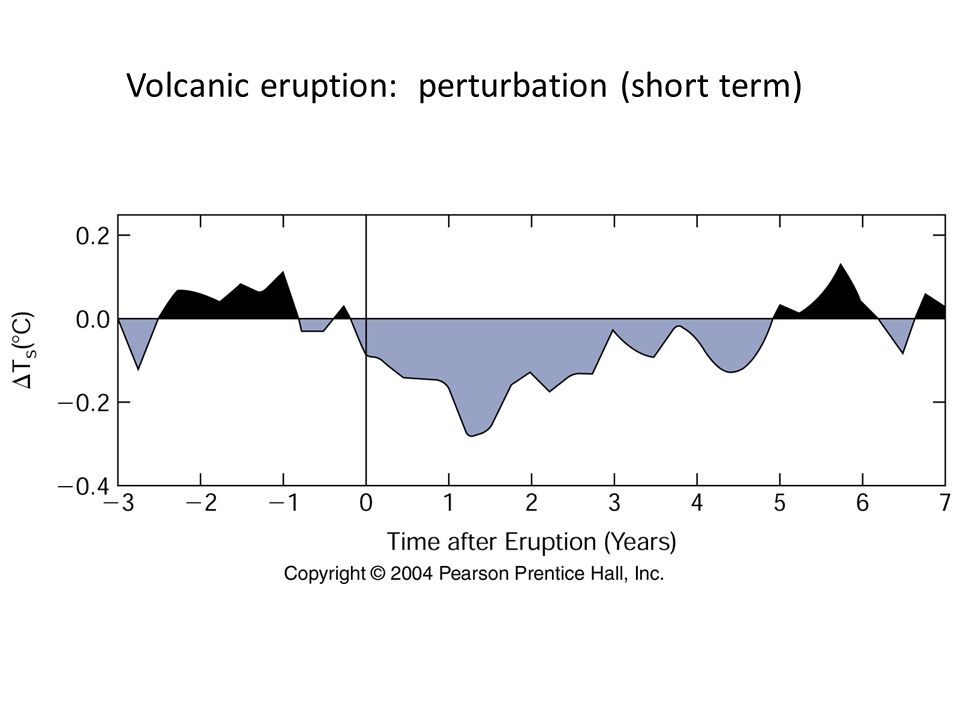 Volcanic eruption: perturbation (short term)