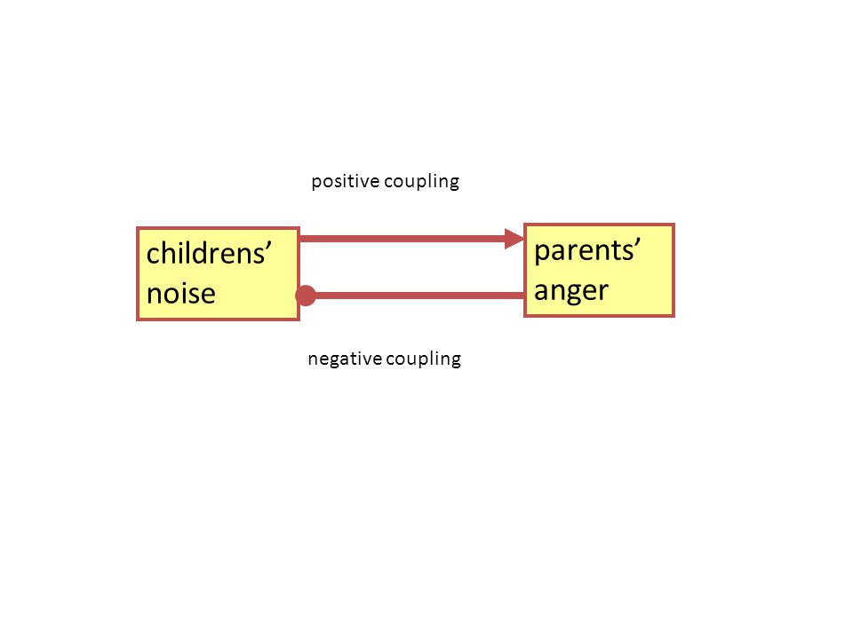 positive coupling childrens' noise parents' anger negative coupling