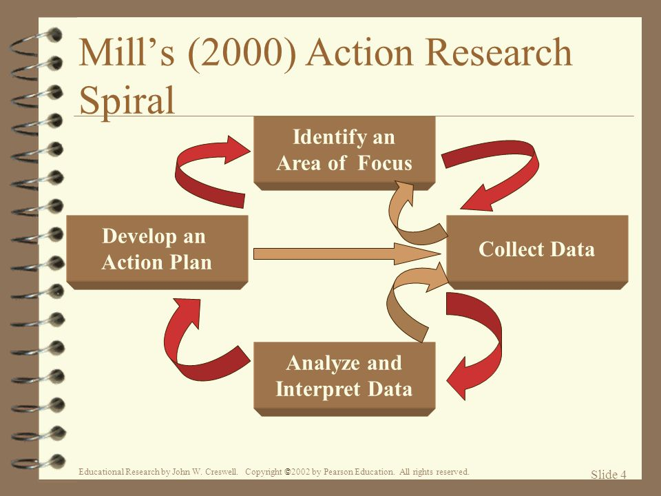Mill's (2000) Action Research Spiral