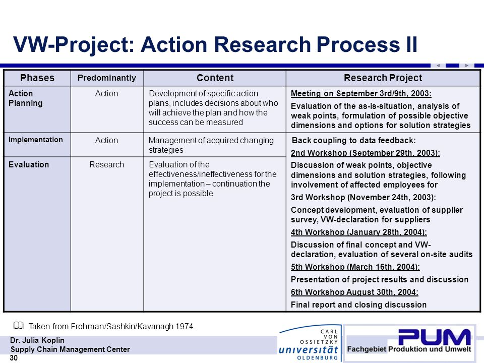 RES 320 Week 5 Team Assignment Research Report and Presentation