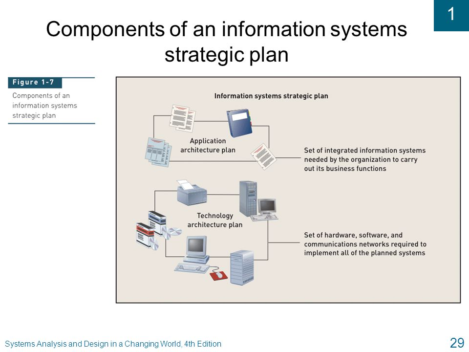 Components of an Effective Strategic Planning System