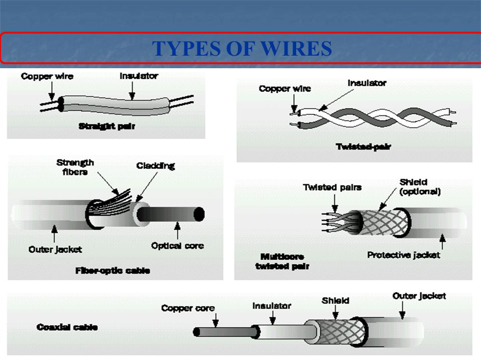 Magnificent Types Of Wire Gallery - Electrical Circuit Diagram ...