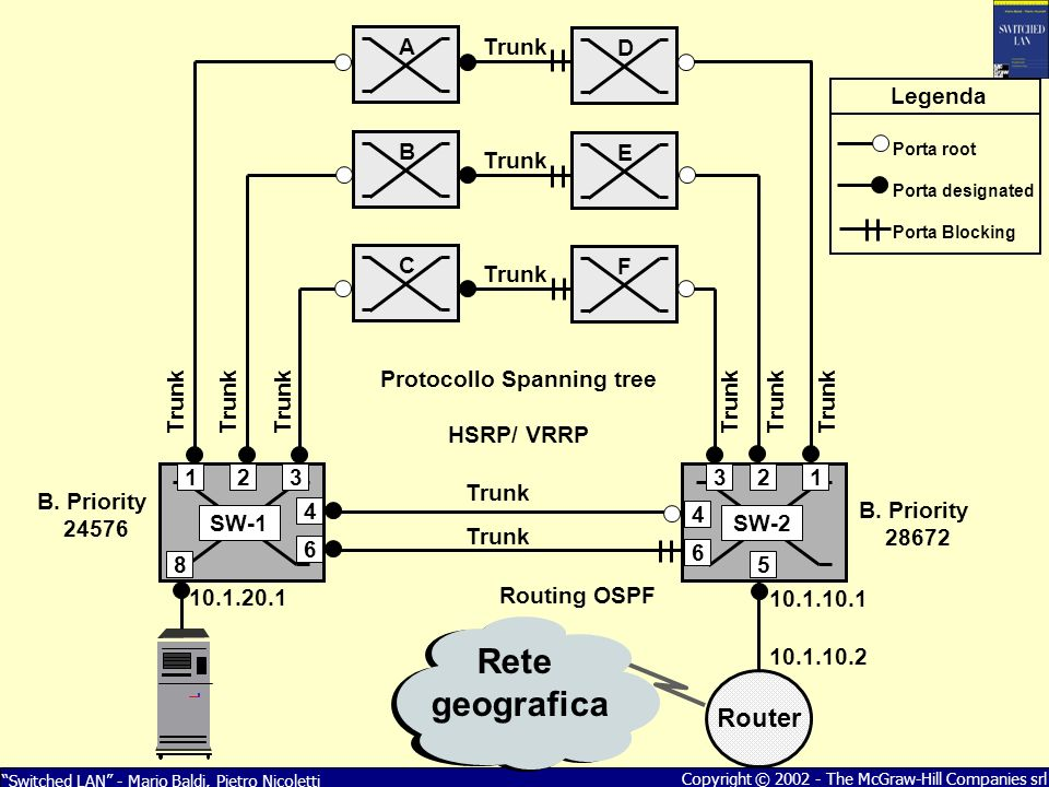 Protocollo Spanning tree