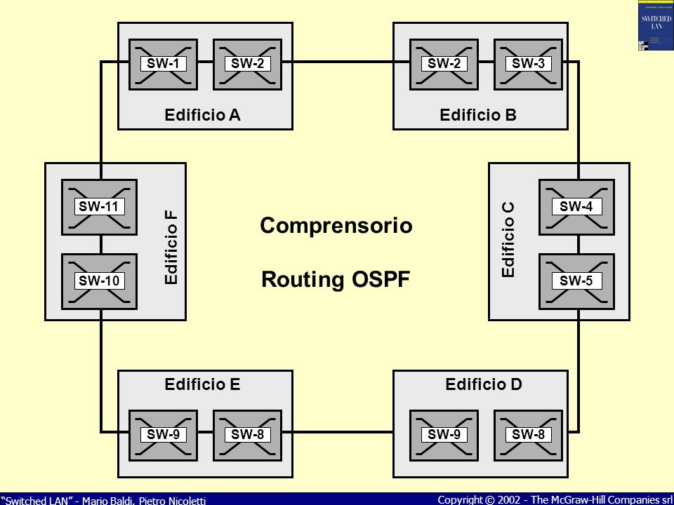 Comprensorio Routing OSPF