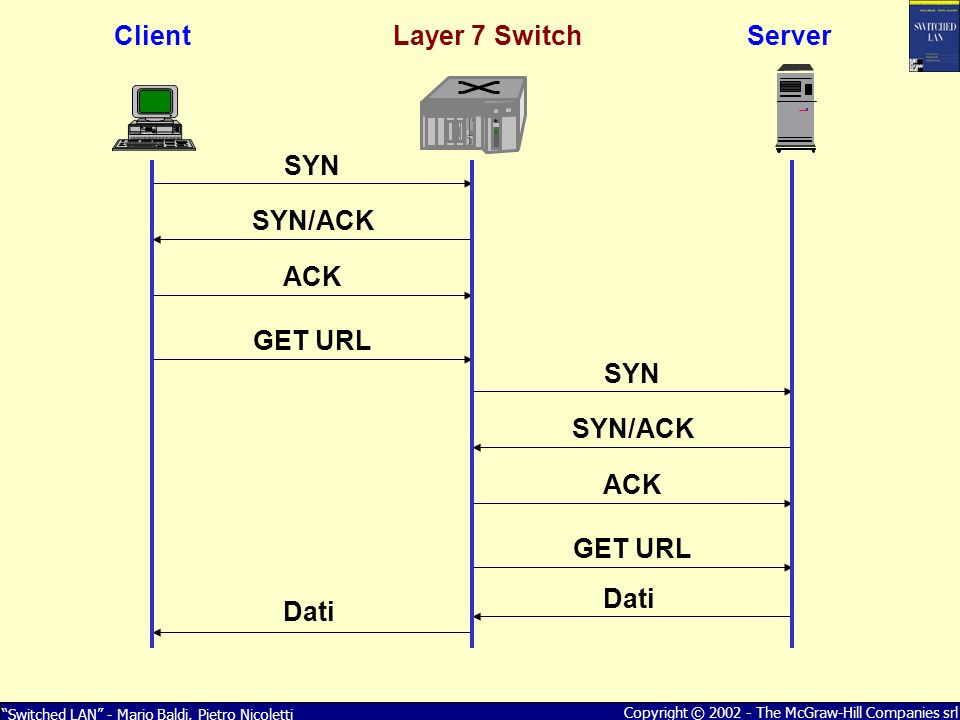 SYN SYN/ACK ACK GET URL Dati Client Layer 7 Switch Server