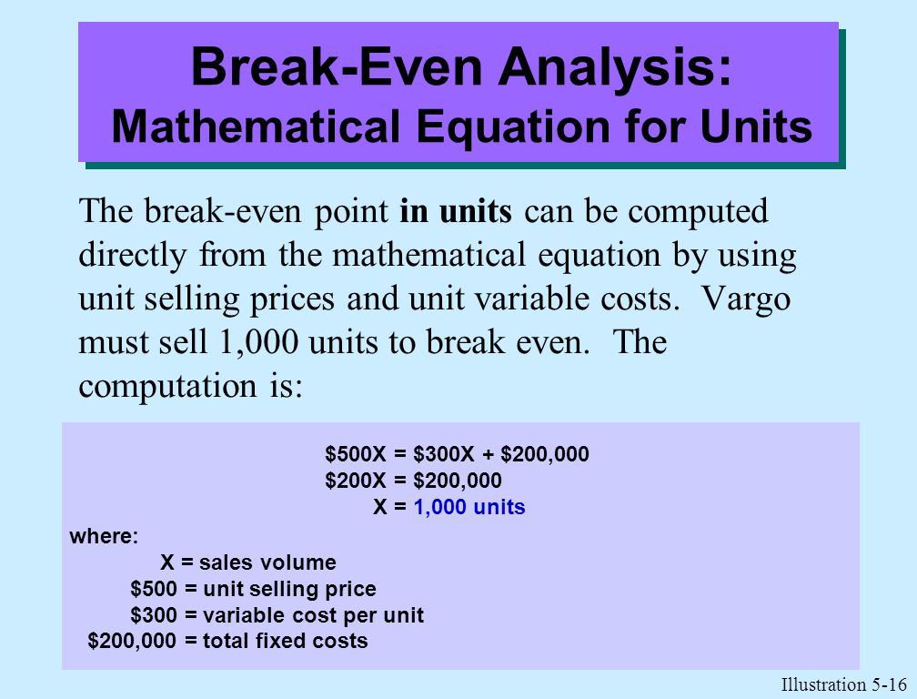 how to find break even point with total cost equation