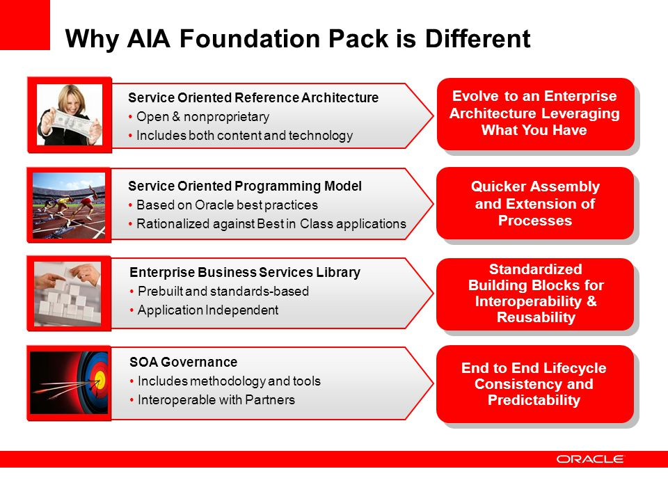 21 Why AIA Foundation Pack Is Different Evolve To An Enterprise Architecture  ...