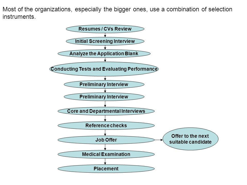 Most of the organizations, especially the bigger ones, use a combination of selection instruments.