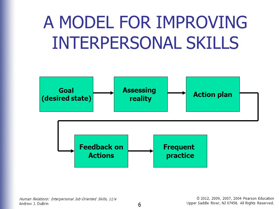 interpersonel skills Develop quality lessons that improve your students' interpersonal skills using the teacher resources in this online course informative lesson.