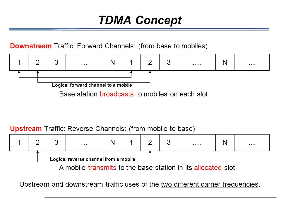 TDMA Concept Downstream Traffic: Forward Channels: (from base to mobiles) … N