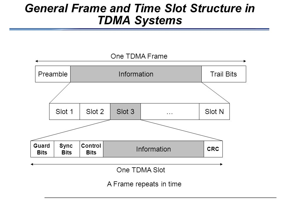 General Frame and Time Slot Structure in TDMA Systems