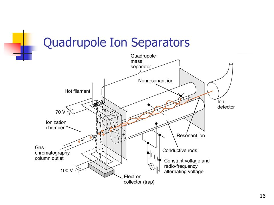 Quadrupole Ion Separators