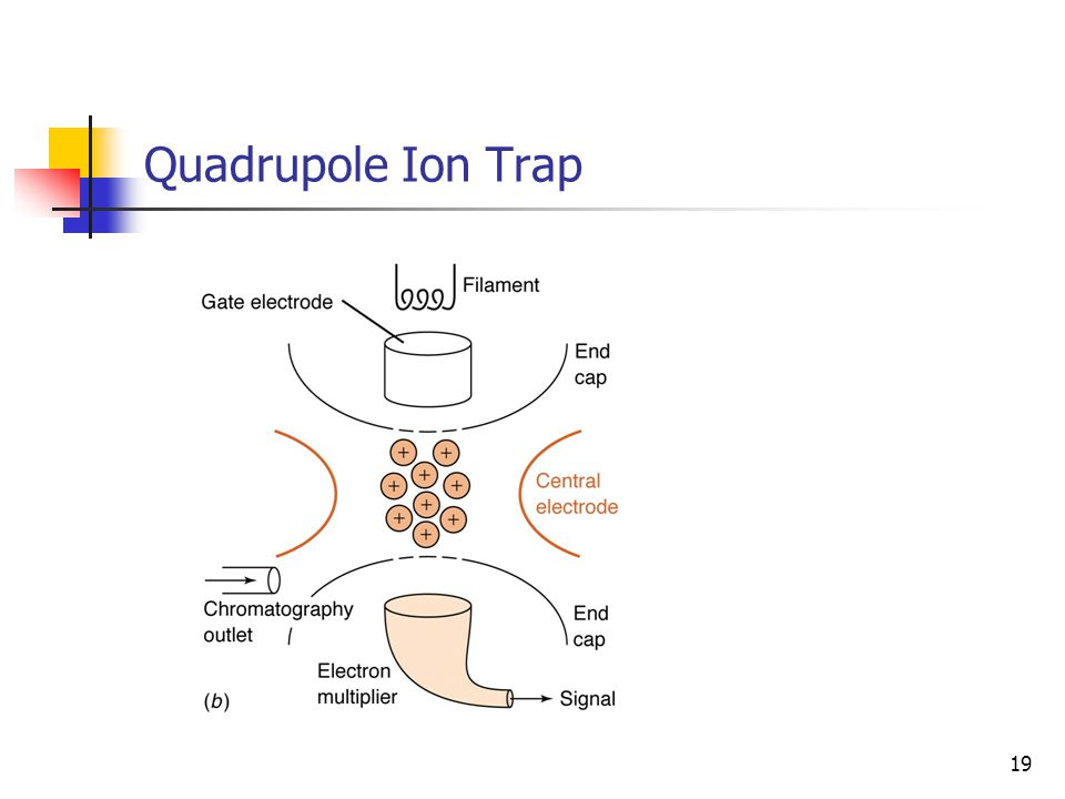 Quadrupole Ion Trap