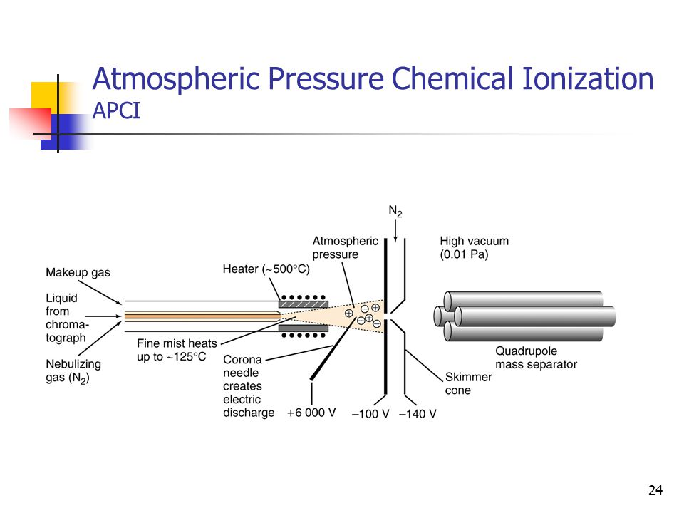 Atmospheric Pressure Chemical Ionization APCI