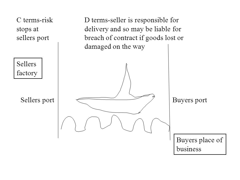 C terms-risk stops at sellers port