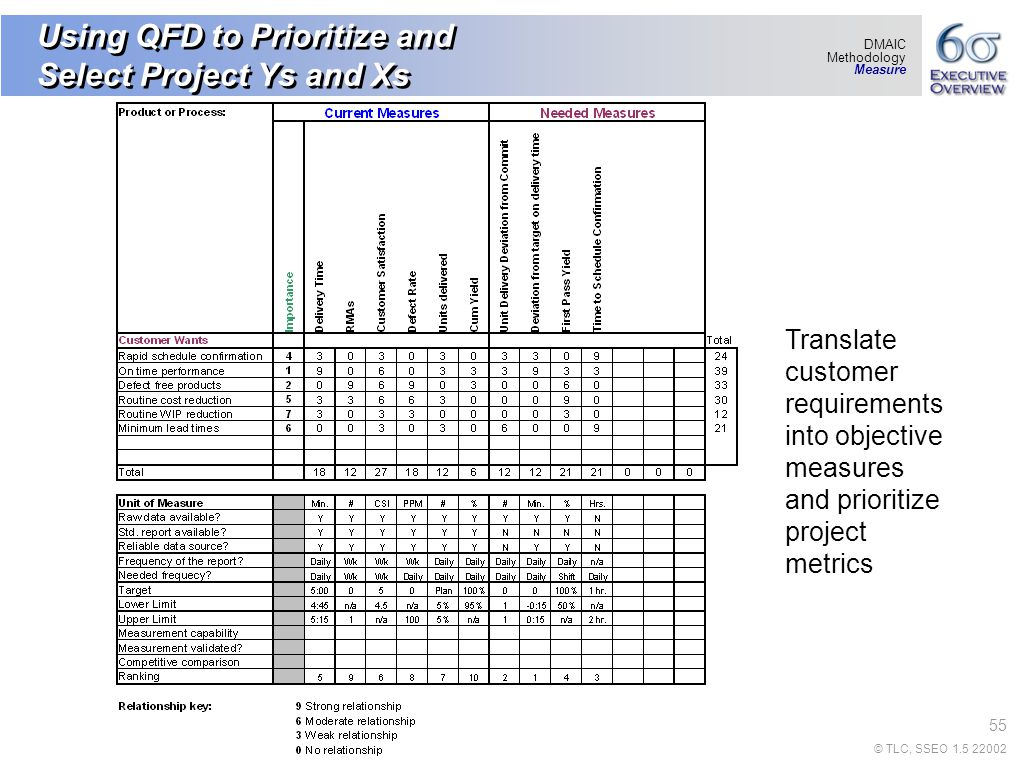 Download qfd template excel free JarodCates1s blog - mandegar.info