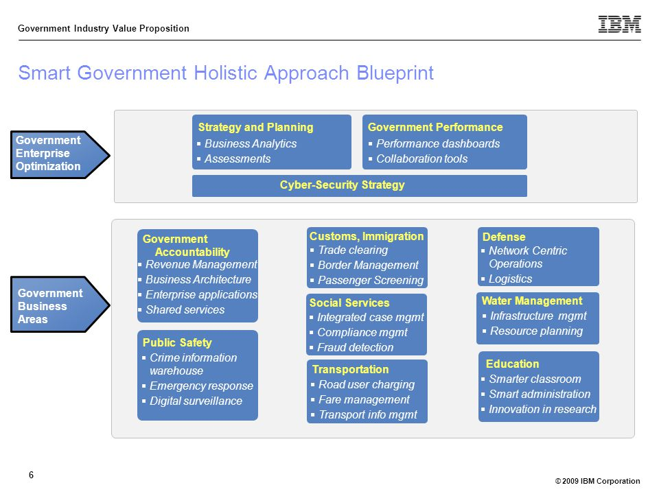 Modern Approach To Classroom Management ~ Ibm government industry ppt download