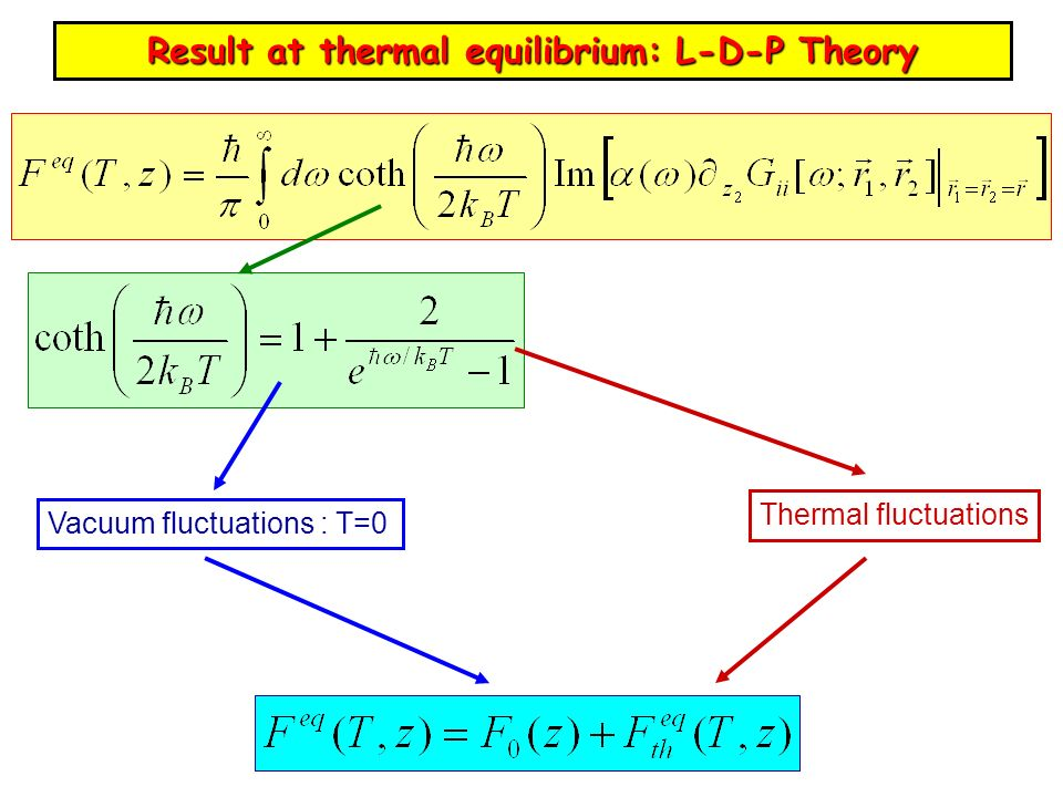 Result at thermal equilibrium: L-D-P Theory