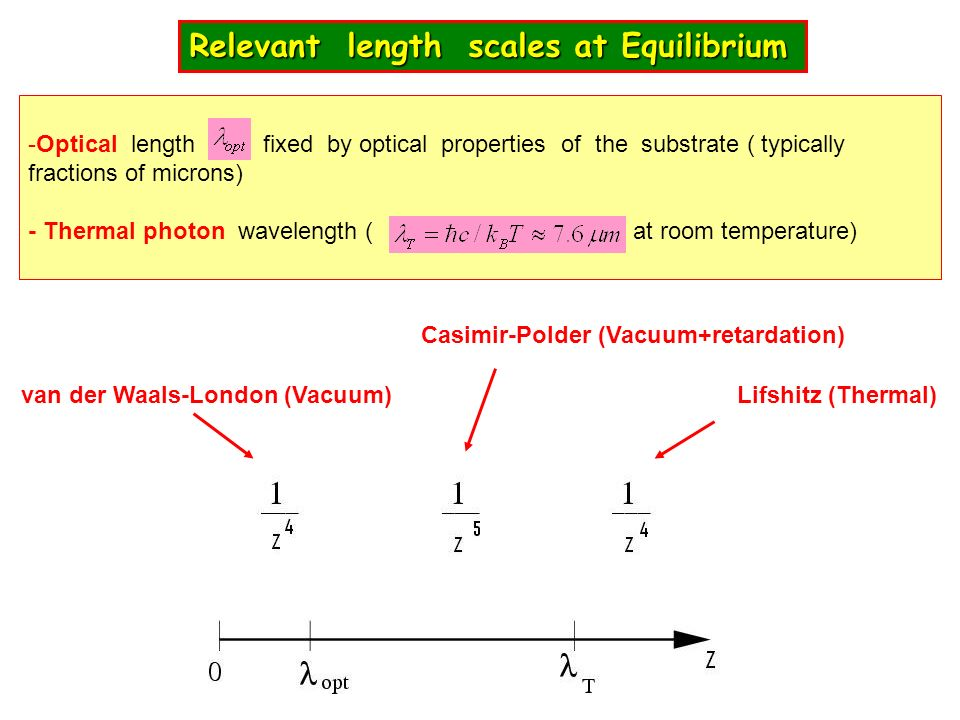 Relevant length scales at Equilibrium