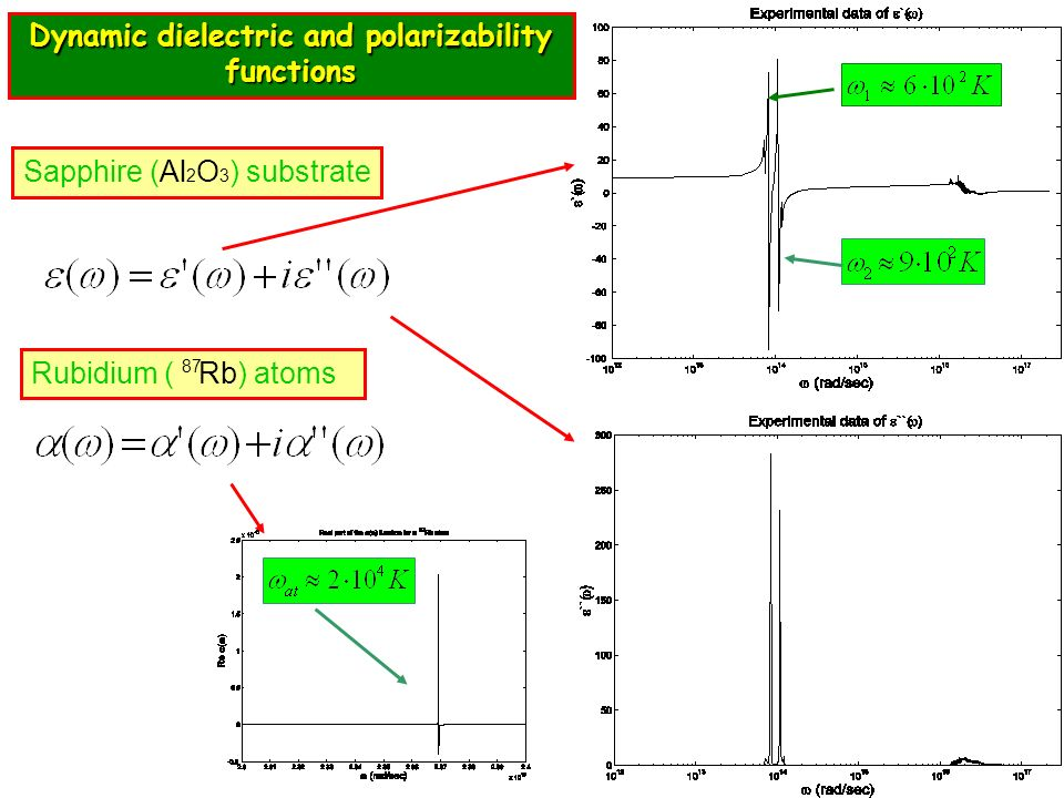 Dynamic dielectric and polarizability functions