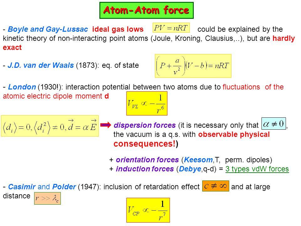 Atom-Atom force