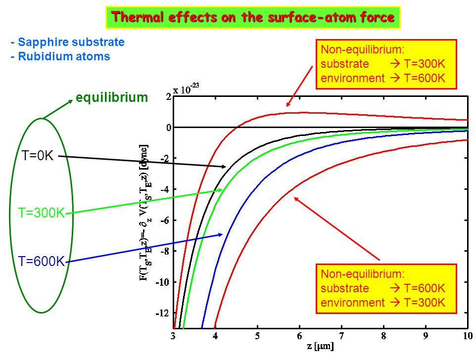 Thermal effects on the surface-atom force
