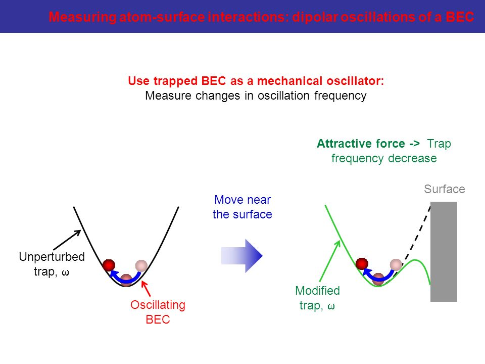 Use trapped BEC as a mechanical oscillator: