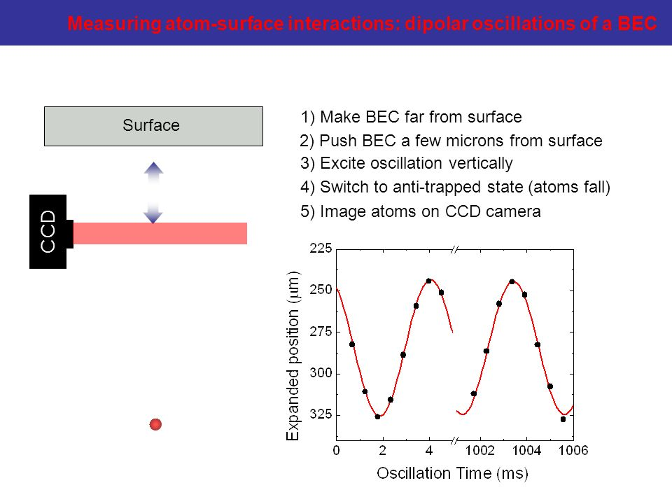 Measuring atom-surface interactions: dipolar oscillations of a BEC