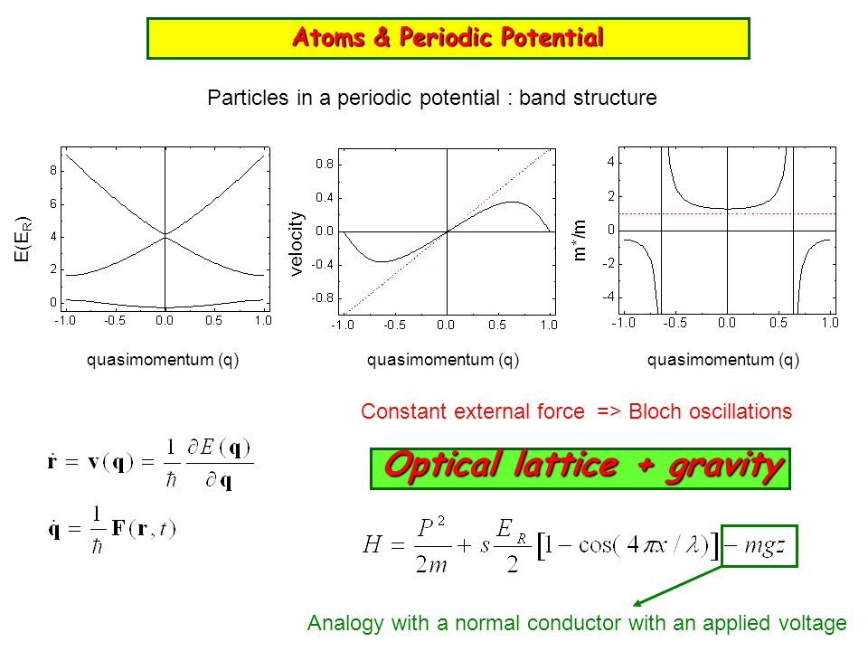 Atoms & Periodic Potential Optical lattice + gravity