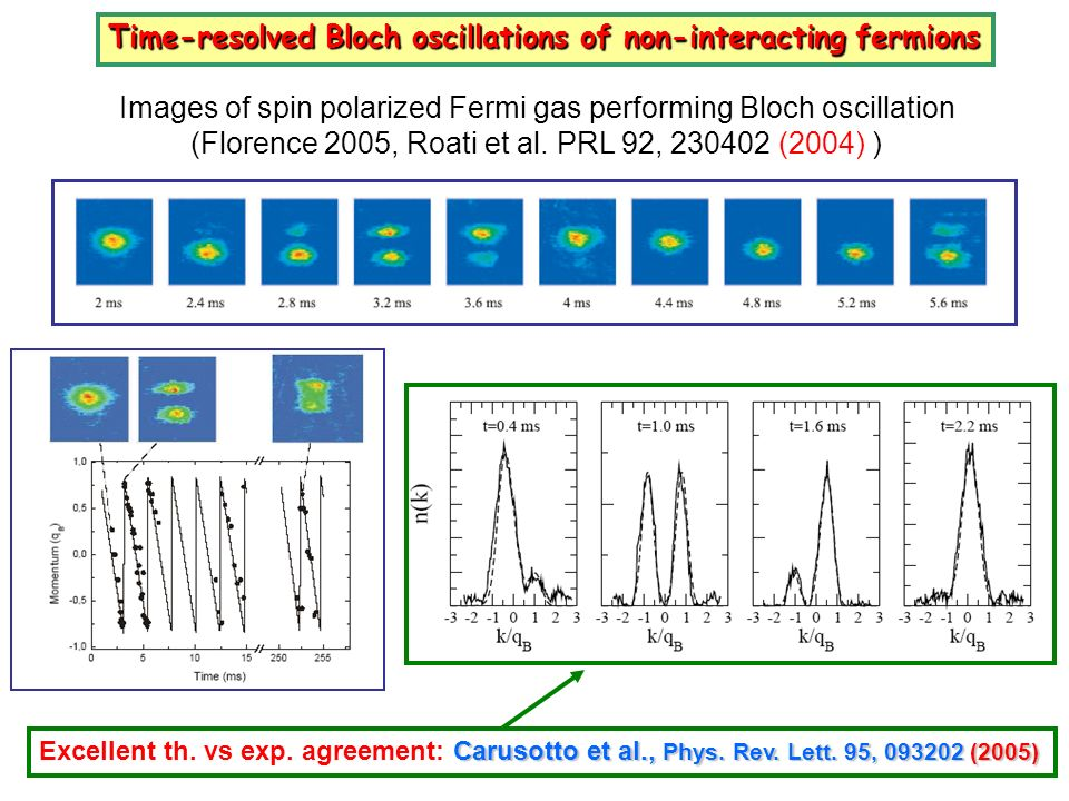 Time-resolved Bloch oscillations of non-interacting fermions