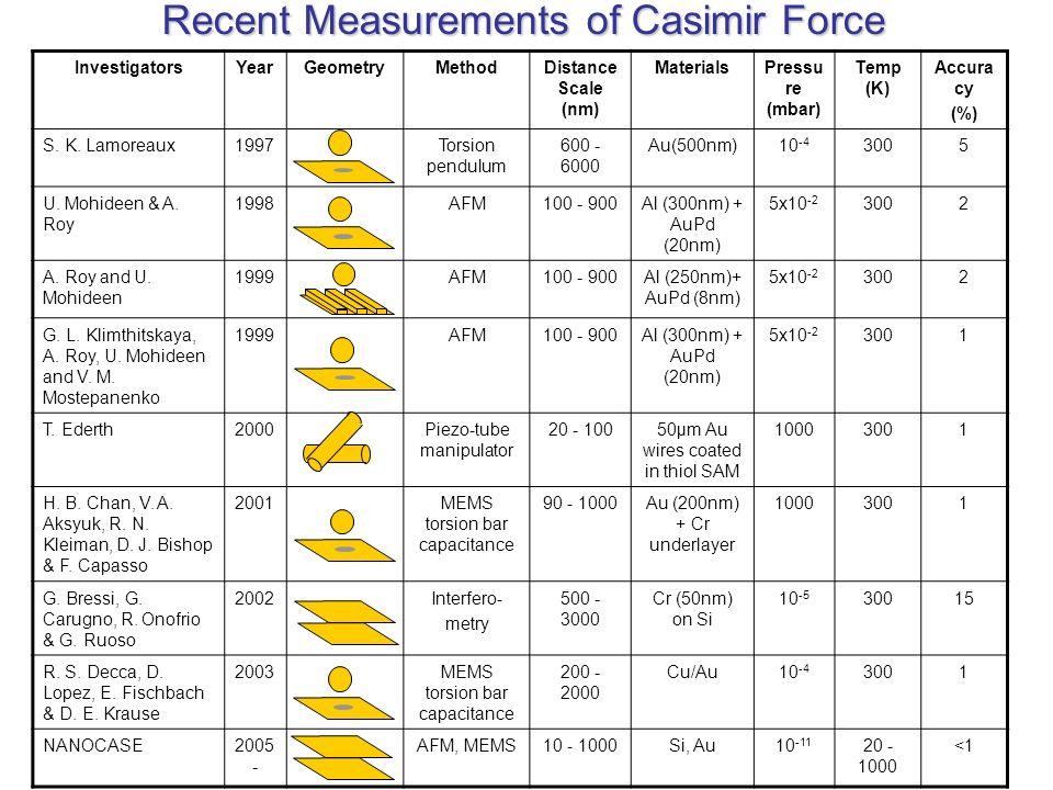 Recent Measurements of Casimir Force