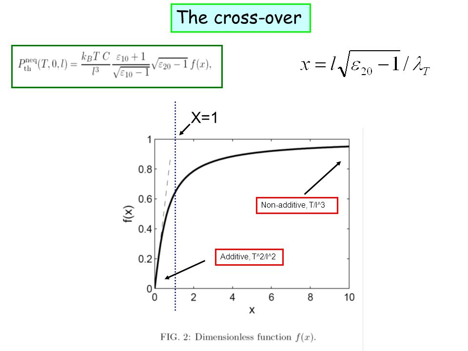 The cross-over X=1 Non-additive, T/l^3 Additive, T^2/l^2