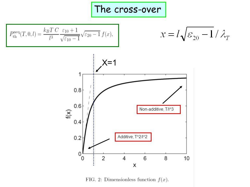 The cross-over X=1 Non-additive, T/l^3 Additive, T^2/l^2