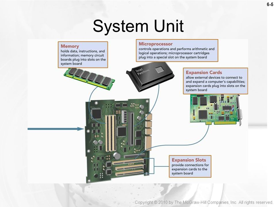 System Unit Also known as the system cabinet is a container that houses most of the electrical components that make up a computer system.