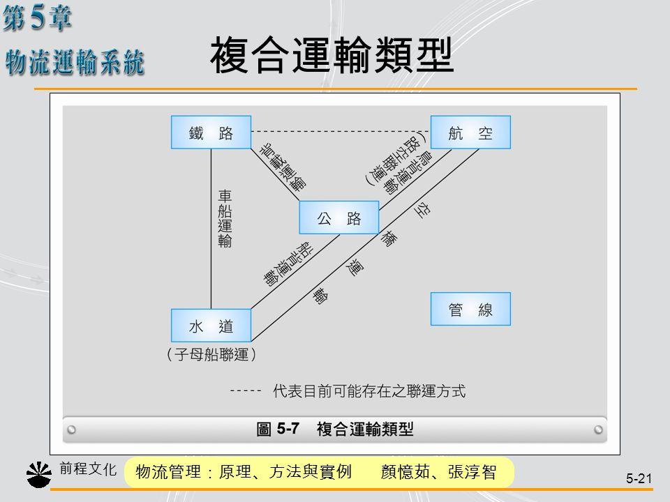 物流運輸系統 緒論 運輸的範疇 運輸系統 運輸決策 結論.