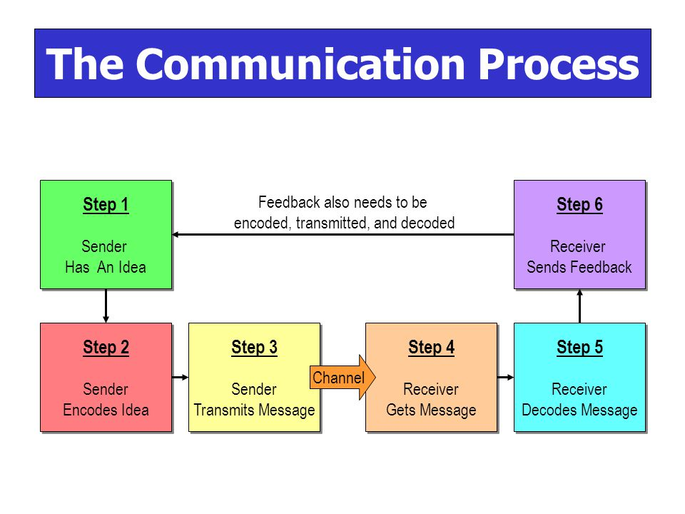 5 Steps to the Communication Process in the Workplace