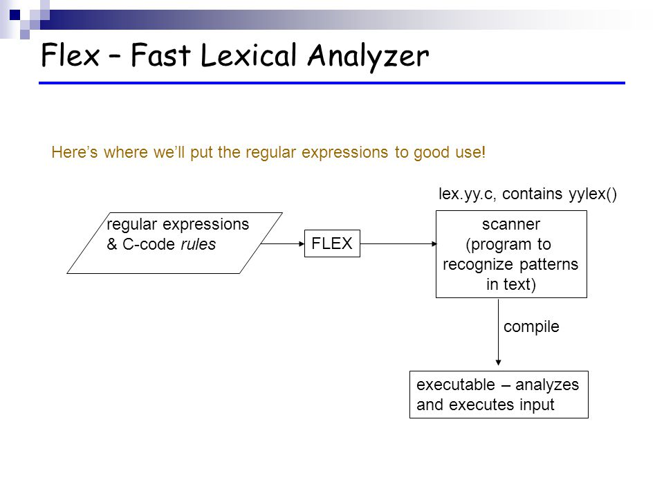write a program for lexical analyzer in c