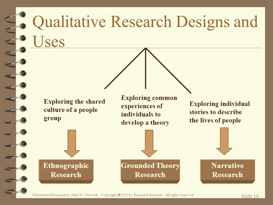 Qualitative Research Designs and Uses