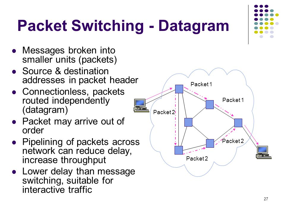 Chapter 7 Packet-Switching Networks - ppt download Datagram Packet Switching