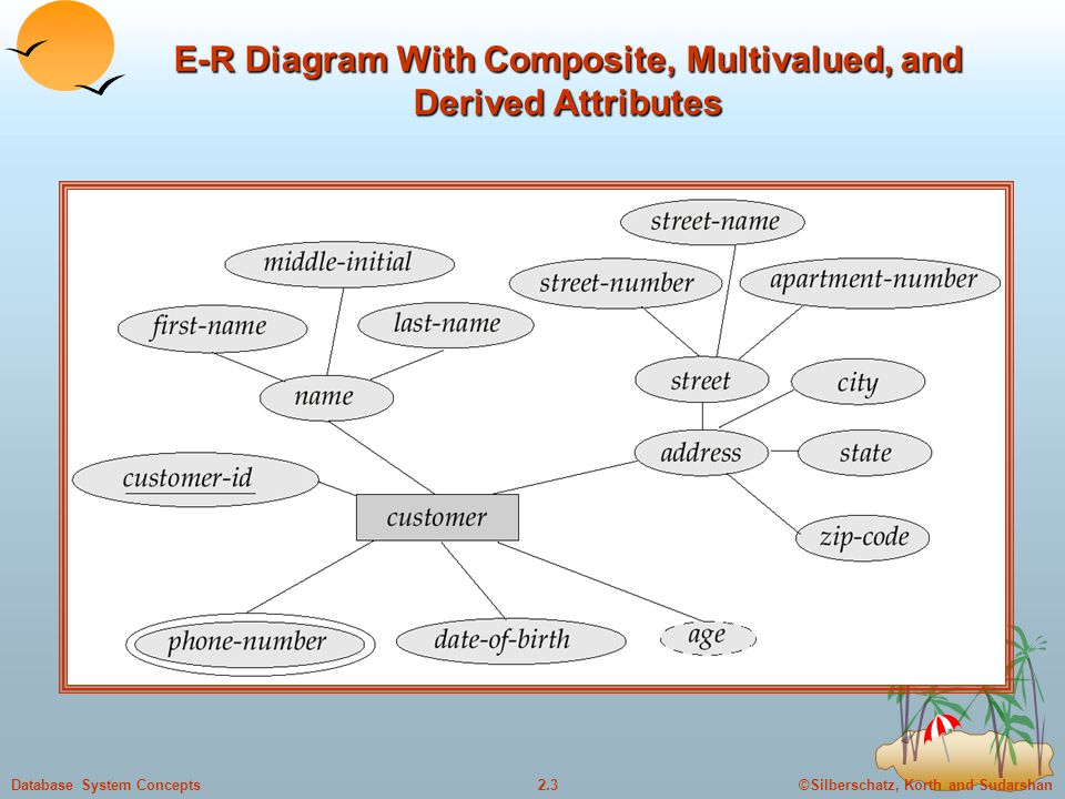 E-R Diagram With Composite, Multivalued, and Derived Attributes