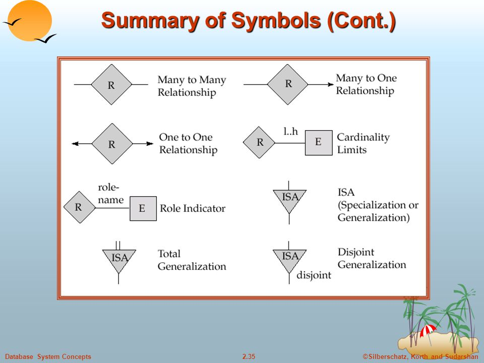 Summary of Symbols (Cont.)
