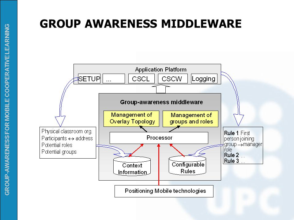 GROUP AWARENESS MIDDLEWARE