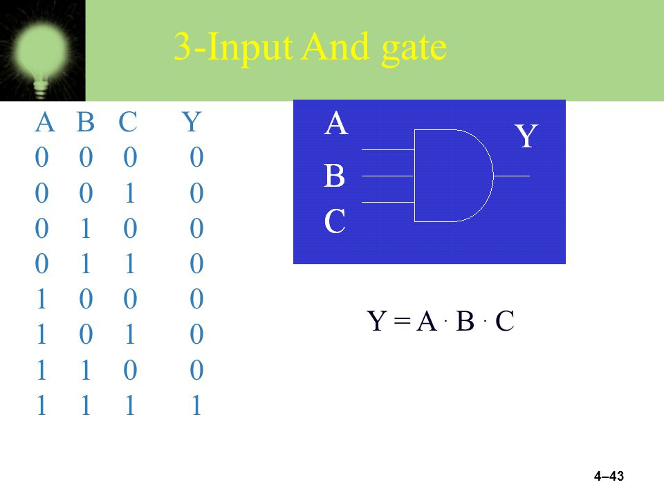 3-Input And gate A B C Y. 0 0 0 0. 0 0 1 0. 0 1 0 0.