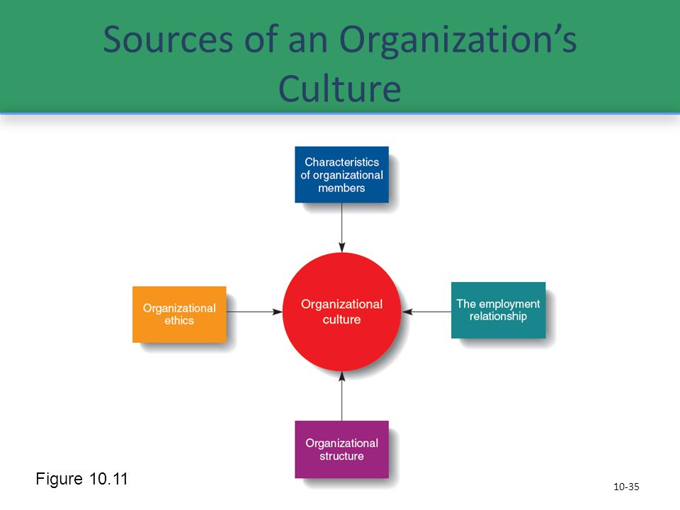 the influence of cultures in organizations Therefore, as organizations extend their geographical reach, several  the  scope and impact of culture on international management practice.