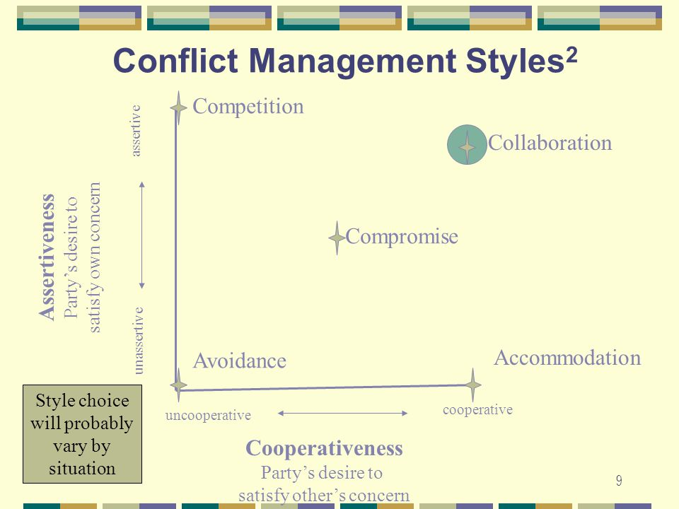 conflict styles essay Canadian distributor of the tki instrument, an assessment that examines how conflict handling styles affect personal and group dynamics.