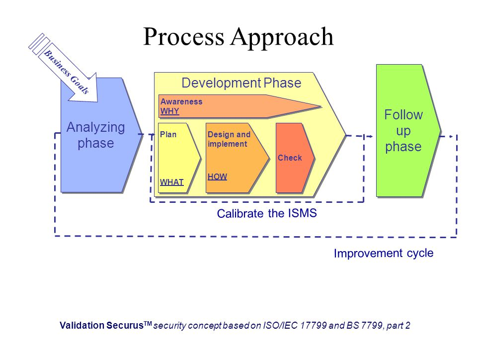 Process Development Phase : It security must support to the business ppt download