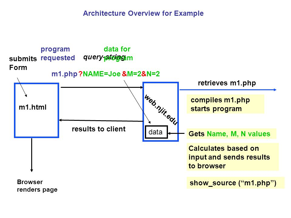 Php scripts html forms two tier software architecture php tools architecture overview for example ccuart Image collections
