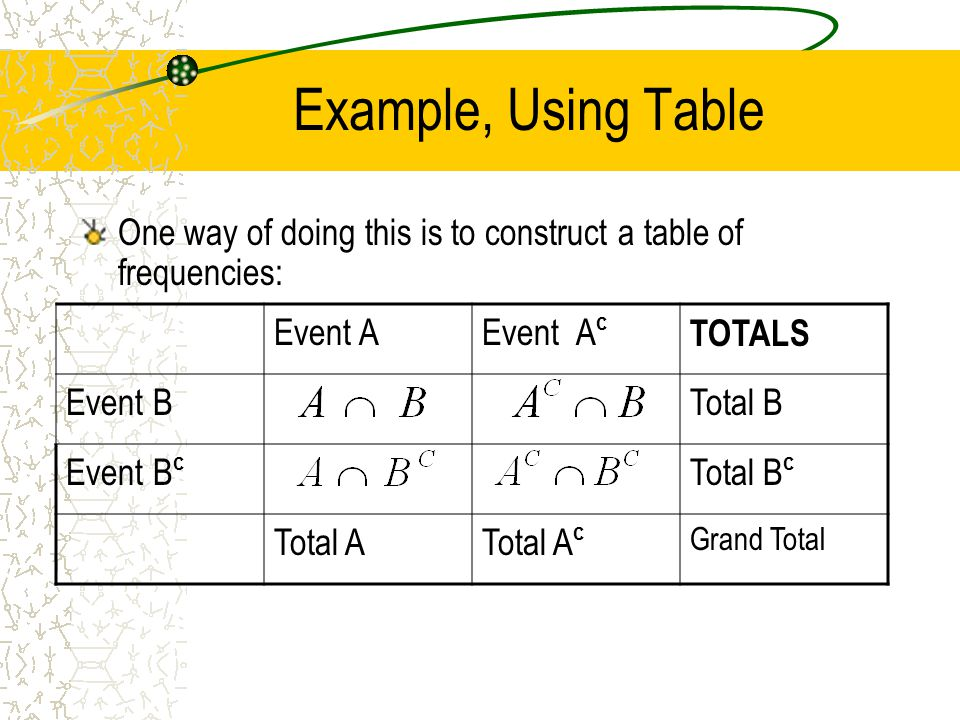 Example, Using Table One way of doing this is to construct a table of frequencies: Event A. Event Ac.
