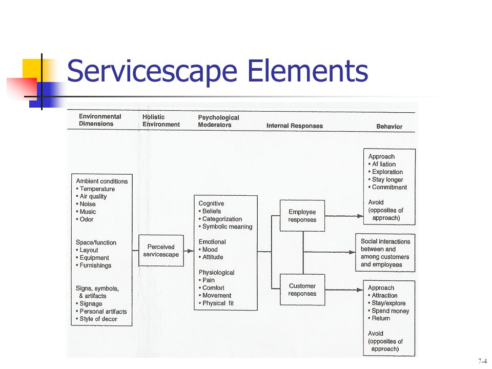 servicescape analysis Eduscape, servicescape, physical environment, higher education, marketing   exploratory descriptive data analysis, using spss and qualitative data analysis.